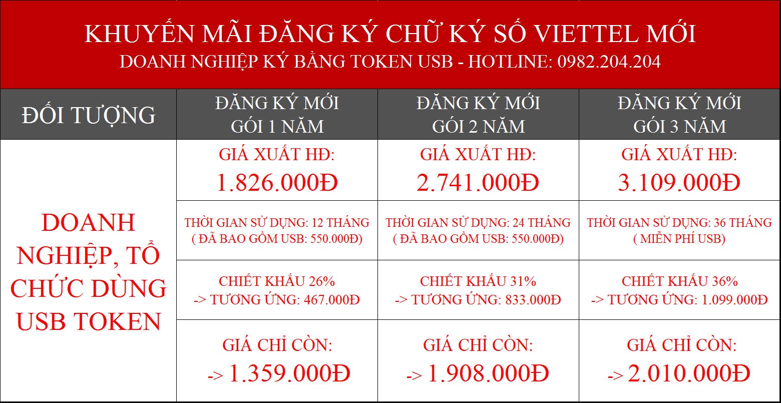 Bảng giá chữ ký số Viettel Hòa Bình