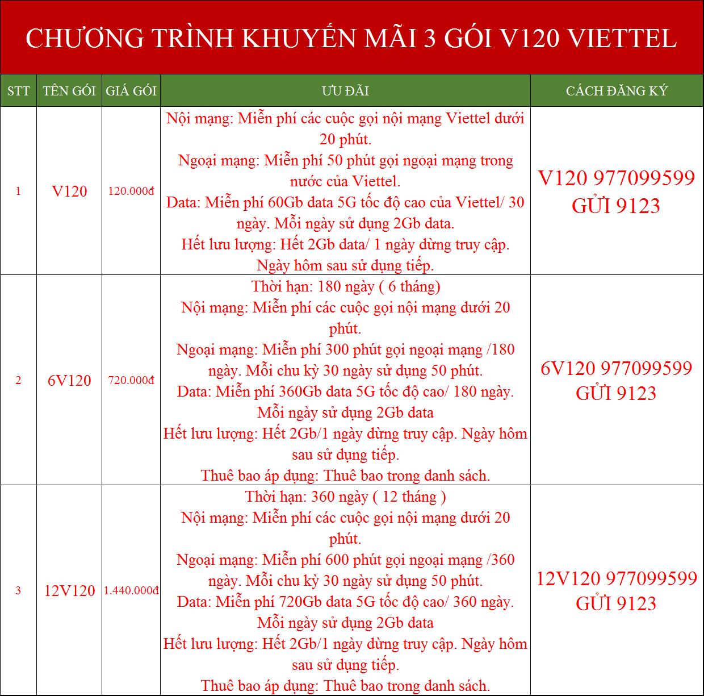 Khuyến mãi data internet Viettel 3 gói cước trả trước V120