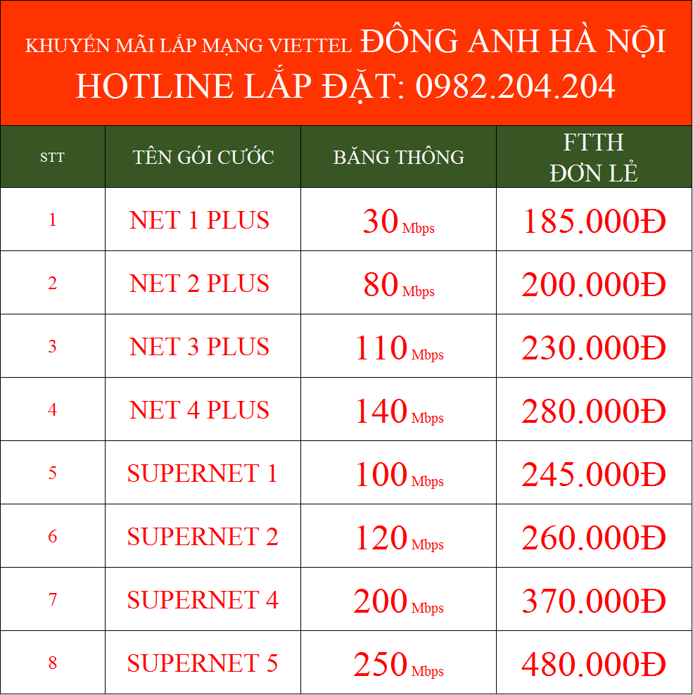 Khuyến mãi lắp mạng Viettel Đông Anh Hà Nội 2021 internet FTTH cáp quang wifi
