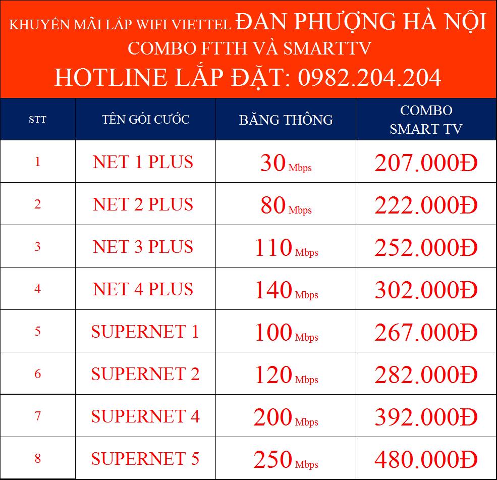 Lắp cáp quang Viettel Đan Phượng Hà Nội