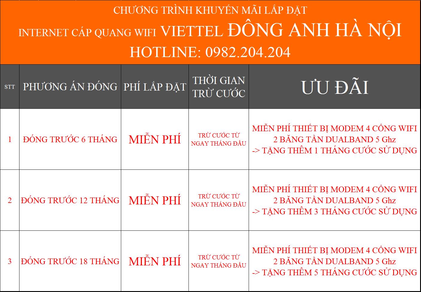 Ưu đãi internet Viettel Đông Anh Hà Nội đóng cước trước
