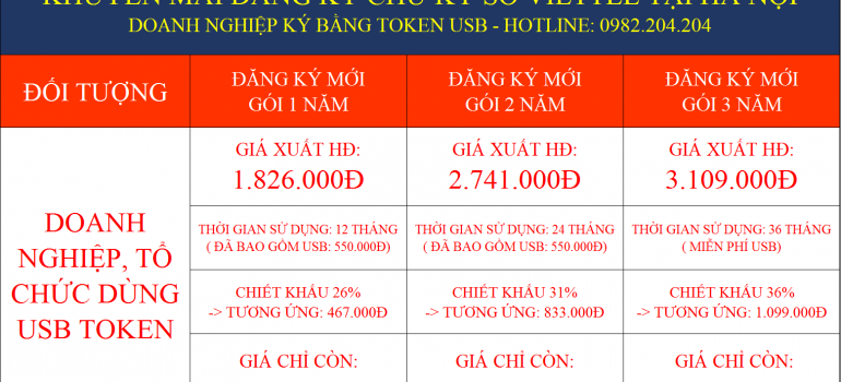 Khuyến Mãi Các Gói Chữ Ký Số Viettel Tại Hà Nội 2022